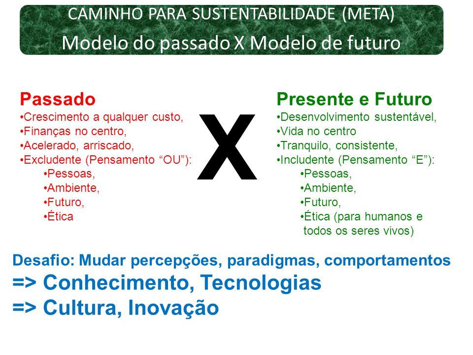 CAMINHO PARA SUSTENTABILIDADE (META) Modelo do passado X Modelo de futuro Desafio: Mudar percepções, paradigmas, comportamentos => Conhecimento, Tecno