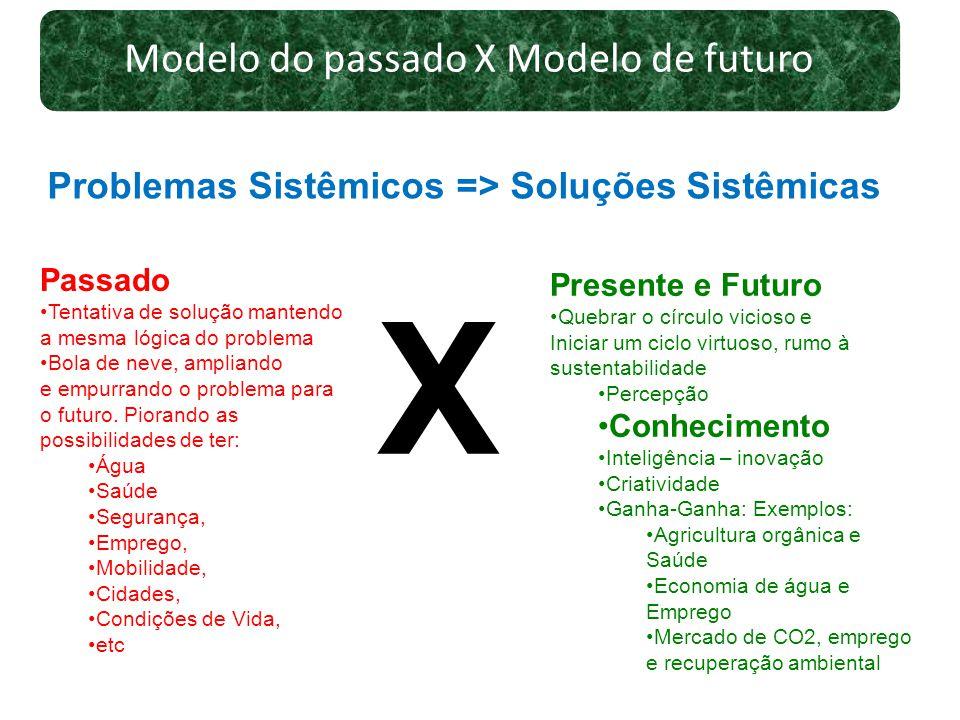 Modelo do passado X Modelo de futuro Problemas Sistêmicos => Soluções Sistêmicas Passado Tentativa de solução mantendo a mesma lógica do problema Bola