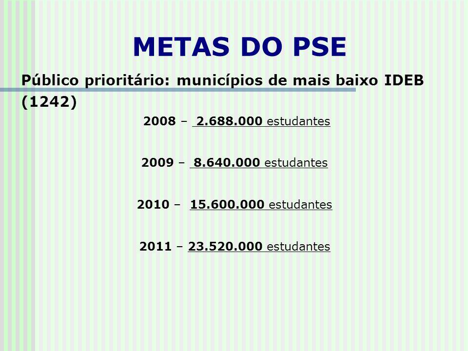 Público prioritário: municípios de mais baixo IDEB (1242)  2008 – 2.688.000 estudantes 2009 – 8.640.000 estudantes 2010 – 15.600.000 estudantes 2011 – 23.520.000 estudantes METAS DO PSE
