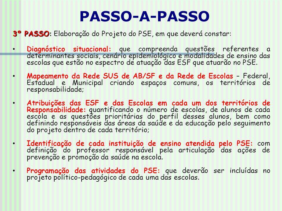 3º PASSO: 3º PASSO: Elaboração do Projeto do PSE, em que deverá constar: Diagnóstico situacional: que compreenda questões referentes a determinantes sociais, cenário epidemiológico e modalidades de ensino das escolas que estão no espectro de atuação das ESF que atuarão no PSE.