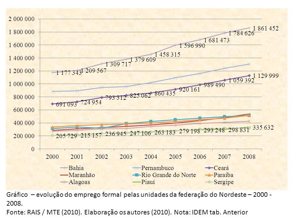 Gráfico – evolução do emprego formal pelas unidades da federação do Nordeste – 2000 - 2008.