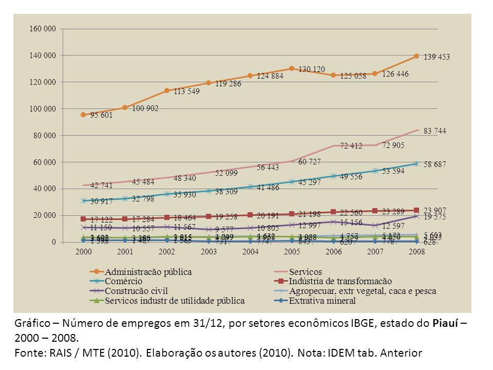 Gráfico – Número de empregos em 31/12, por setores econômicos IBGE, estado do Piauí – 2000 – 2008.
