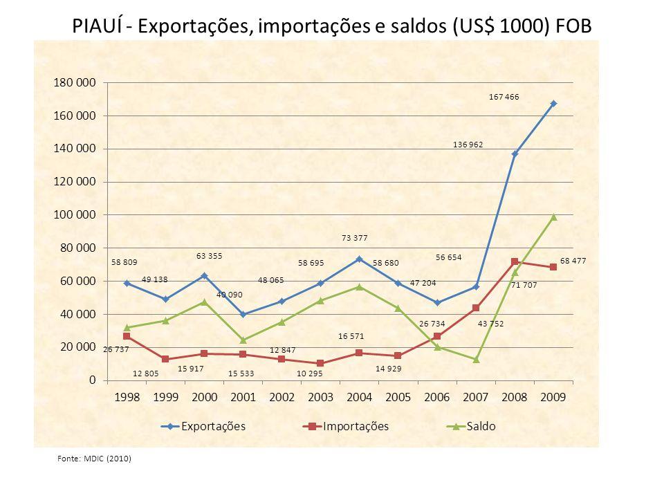 PIAUÍ - Exportações, importações e saldos (US$ 1000) FOB Fonte: MDIC (2010)