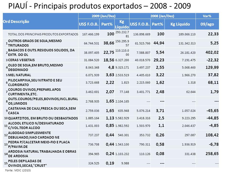 PIAUÍ - Principais produtos exportados – 2008 - 2009 Ord Descrição 2009 (Jan/Dez)2008 (Jan/Dez)Var% US$ F.O.B.Part% Kg Líquido US$ F.O.B.Part%Kg Líquido09/ago TOTAL DOS PRINCIPAIS PRODUTOS EXPORTADOS167.466.199 100 293.232.7 81 136.898.669 100 189.066.110 22,33 1 OUTROS GRAOS DE SOJA,MESMO TRITURADOS 64.744.531 38,66 150.295.9 57 61.515.766 44,94 131.342.313 5,25 2 BAGACOS E OUTS.RESIDUOS SOLIDOS, DA EXTR.