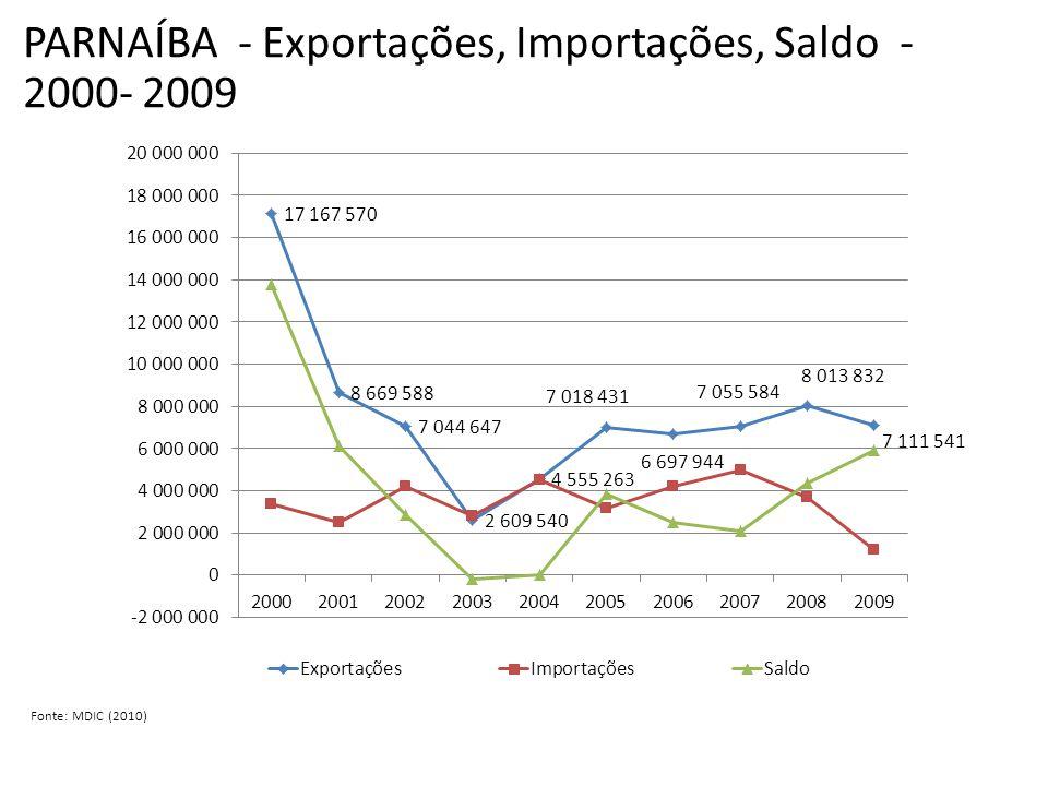 PARNAÍBA - Exportações, Importações, Saldo - 2000- 2009 Fonte: MDIC (2010)