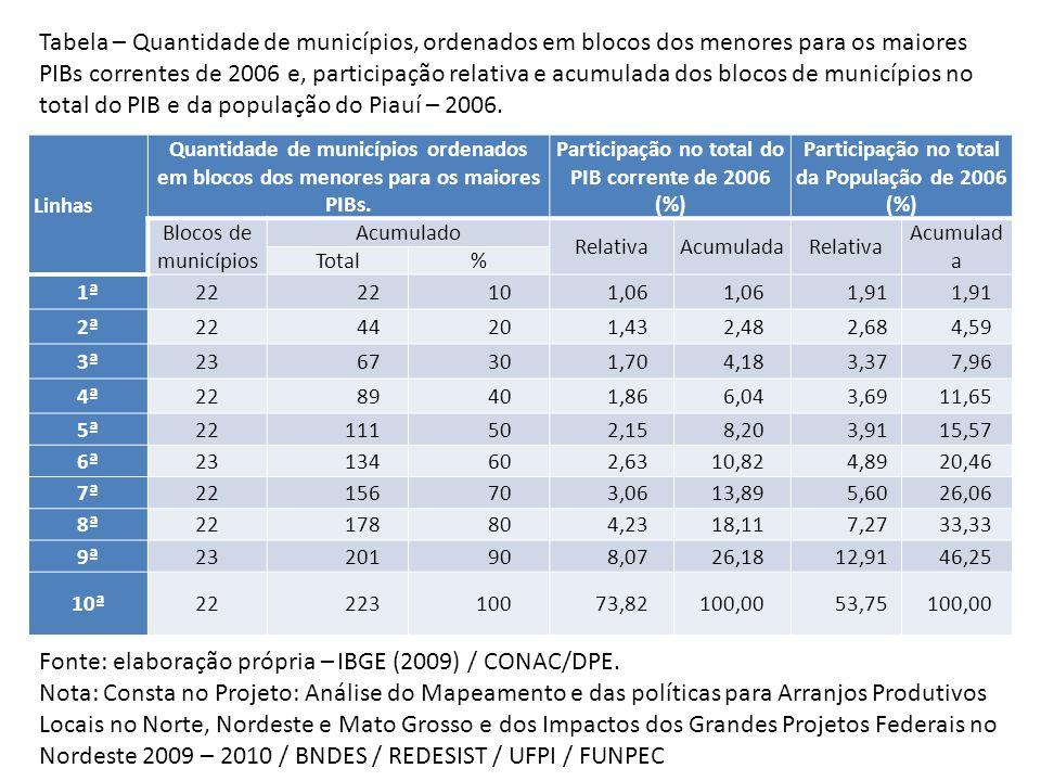 Linhas Quantidade de municípios ordenados em blocos dos menores para os maiores PIBs.