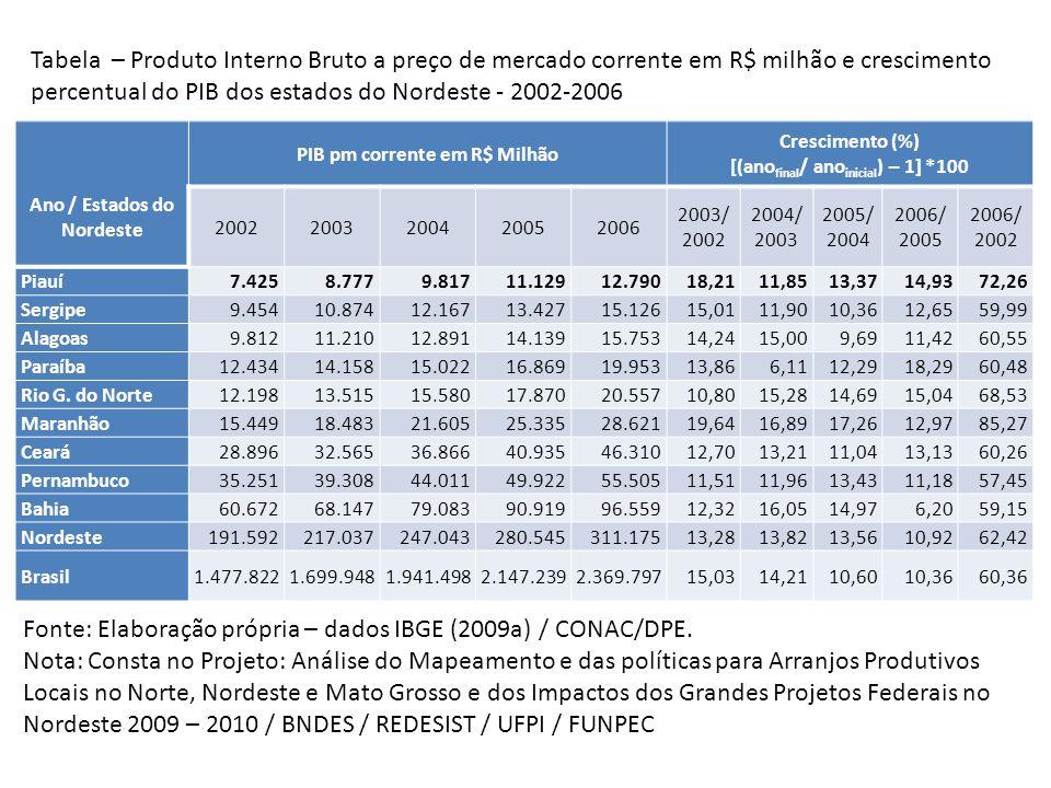 Gráfico 3 – Participação percentual do Produto Interno Bruto dos 30 maiores municípios do estado no total do PIB pm corrente do Piauí – 2006.