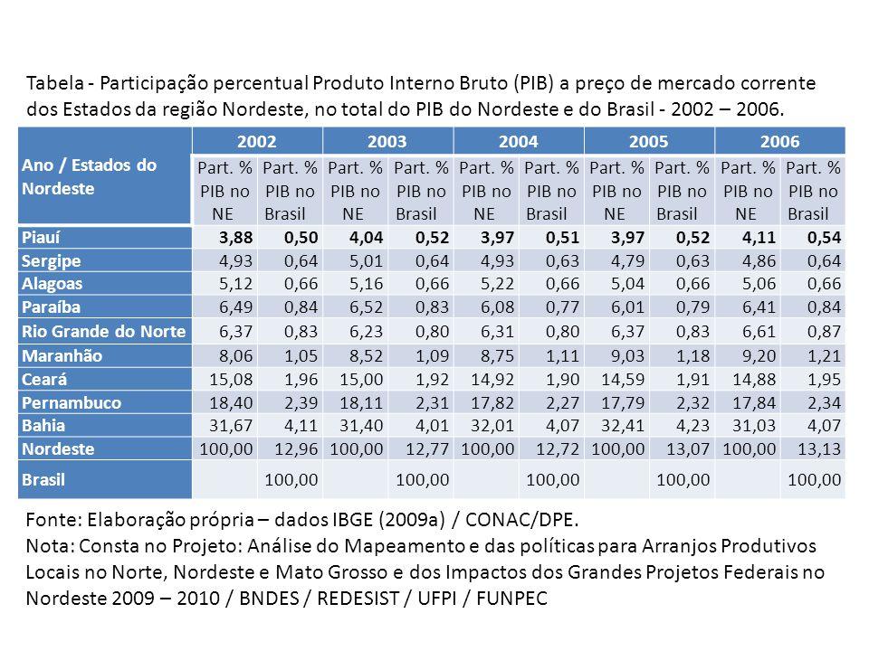 Gráfico 1 – Participação percentual dos valores adicionados, a preços básicos, dos setores da economia piauiense e dos impostos sobre produtos líquidos de subsídios no cômputo do PIB corrente – 2002 e 2006.