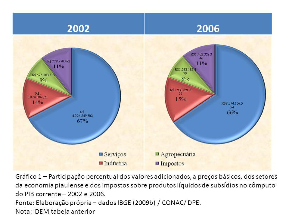 Ano / Estados do Nordeste PIB per capita (PIB pm corrente em R$ / população) Crescimento (%) [(ano final / ano inicial ) – 1] *100 Participação % PIB per capita 20022003200420052006 2003/ 2002 2004/ 2003 2005/ 2004 2006/ 2005 2006/ 2002 2006 NE 2006 BRA Piauí2.5442.9783.2973.7014.21317,0210,7412,2513,8165,5669,8733,20 Maranhão2.6373.1123.5884.1514.62818,0015,3115,6911,4975,5076,7536,47 Alagoas3.3713.8054.3244.6885.16412,8913,658,4110,1553,2185,6540,70 Paraíba3.5393.9984.2104.6915.50712,985,2911,4317,4055,6291,3443,40 Ceará3.7354.1454.6225.0555.63610,9711,509,3811,4850,8993,4744,42 Pernambuco4.3284.7745.2875.9336.52810,3010,7612,2210,0250,84108,2751,45 Rio G.