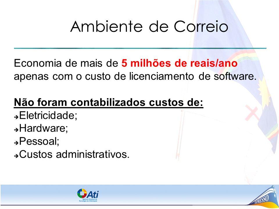 Ambiente de Correio Economia de mais de 5 milhões de reais/ano apenas com o custo de licenciamento de software. Não foram contabilizados custos de: 