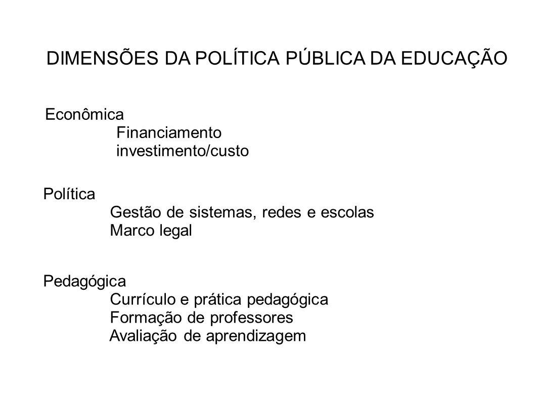 DIMENSÕES DA POLÍTICA PÚBLICA DA EDUCAÇÃO Pedagógica Currículo e prática pedagógica Formação de professores Avaliação de aprendizagem Política Gestão
