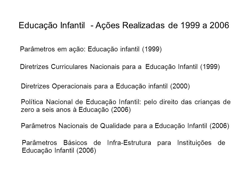 Educação Infantil - Ações Realizadas de 1999 a 2006 Diretrizes Operacionais para a Educação infantil (2000) Diretrizes Curriculares Nacionais para a E