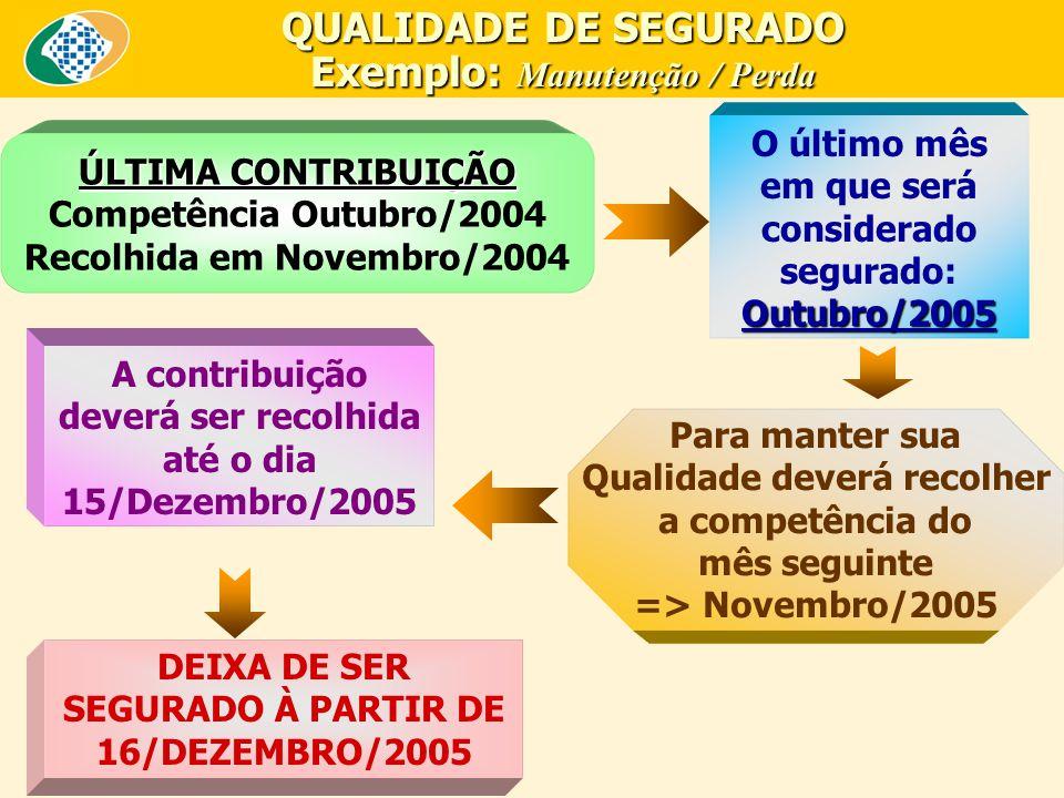 ÚLTIMA CONTRIBUIÇÃO Competência Outubro/2004 Recolhida em Novembro/2004 Outubro/2005 O último mês em que será considerado segurado: Outubro/2005 Para manter sua Qualidade deverá recolher a competência do mês seguinte => Novembro/2005 A contribuição deverá ser recolhida até o dia 15/Dezembro/2005 DEIXA DE SER SEGURADO À PARTIR DE 16/DEZEMBRO/2005 QUALIDADE DE SEGURADO Exemplo: Manutenção / Perda