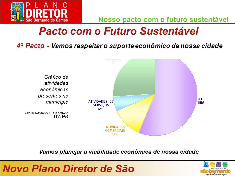 Nosso pacto com o futuro sustentável Pacto com o Futuro Sustentável Novo Plano Diretor de São Bernardo Vamos planejar a viabilidade econômica de nossa