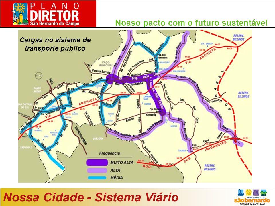 Nosso pacto com o futuro sustentável Nossa Cidade - Sistema Viário Cargas no sistema de transporte público