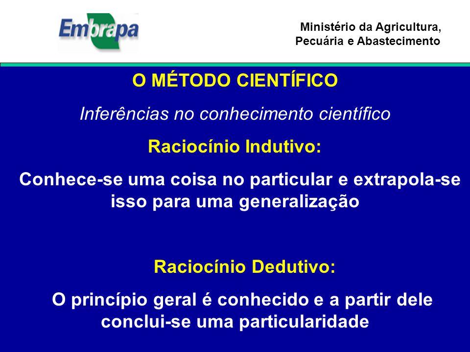 Ministério da Agricultura, Pecuária e Abastecimento O MÉTODO CIENTÍFICO Inferências no conhecimento científico Raciocínio Indutivo: Conhece-se uma coi