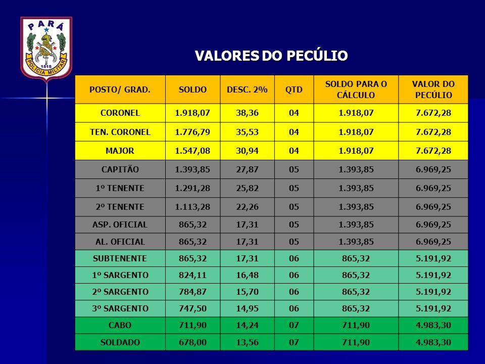 VALORES DO PECÚLIO POSTO/ GRAD.SOLDODESC. 2%QTD SOLDO PARA O CÁLCULO VALOR DO PECÚLIO CORONEL1.918,0738,36041.918,077.672,28 TEN. CORONEL1.776,7935,53