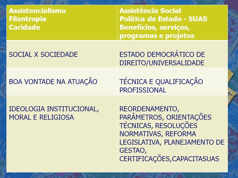 Assistencialismo Filantropia Caridade Assistência Social Política de Estado - SUAS Benefícios, serviços, programas e projetos SOCIAL X SOCIEDADEESTADO