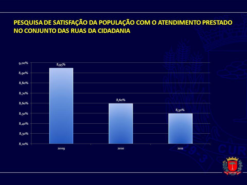 PESQUISA DE SATISFAÇÃO DA POPULAÇÃO COM O ATENDIMENTO PRESTADO NO CONJUNTO DAS RUAS DA CIDADANIA