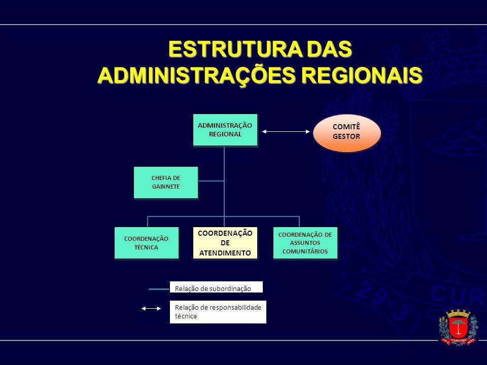 ESTRUTURA DAS ADMINISTRAÇÕES REGIONAIS ADMINISTRAÇÃO REGIONAL COORDENAÇÃO DE ASSUNTOS COMUNITÁRIOS CHEFIA DE GABINETE COORDENAÇÃO DE ATENDIMENTO COORD