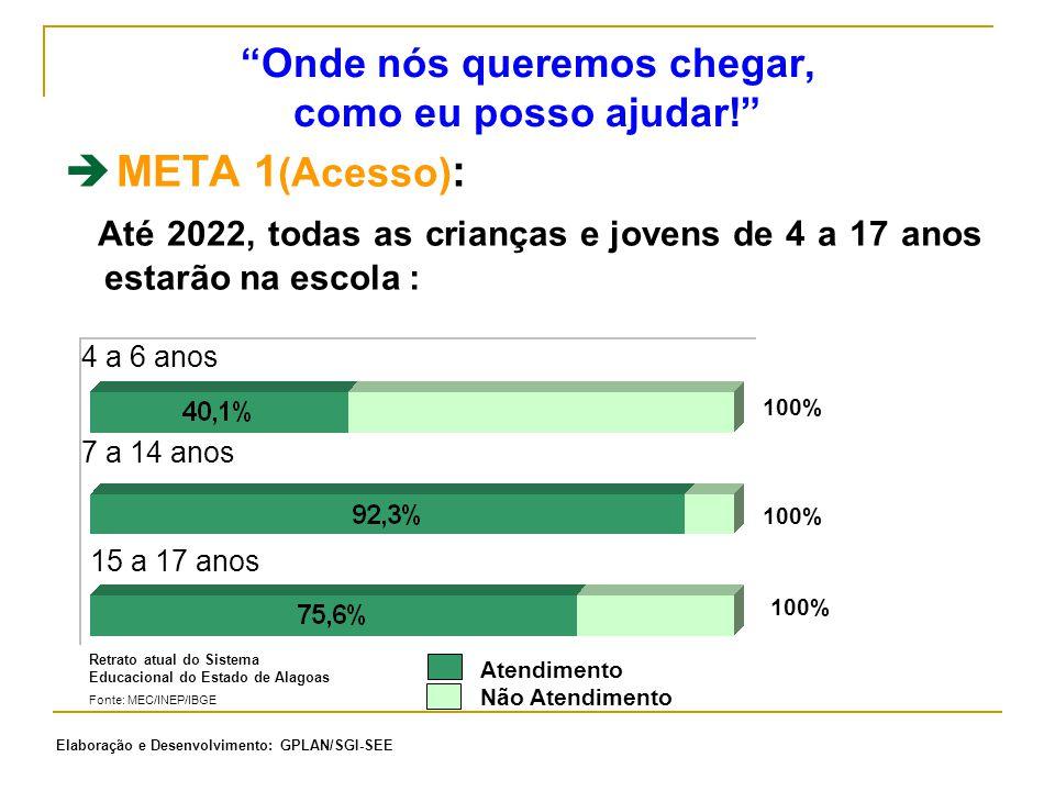 4 a 6 anos 7 a 14 anos 15 a 17 anos 100% Retrato atual do Sistema Educacional do Estado de Alagoas Fonte: MEC/INEP/IBGE Atendimento Não Atendimento 
