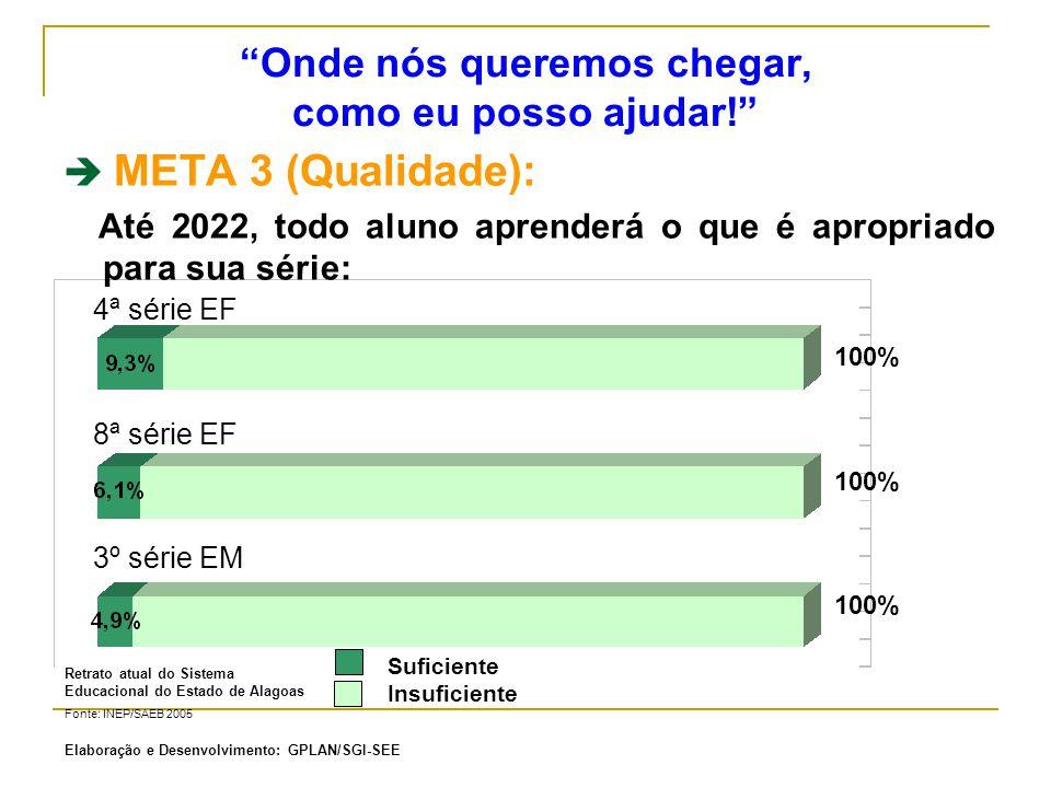 Onde nós queremos chegar, como eu posso ajudar! META 4 : META 4 (Conclusão): Até 2022, todos os alunos matriculados nas séries finais irão concluir o Ensino Fundamental e Médio: Conclusão do Ensino Fundamental Conclusão do Ensino Médio 100% Retrato atual do Sistema Educacional do Estado de Alagoas Fonte: MEC / INEP (Censo 2006) Concluintes Não concluintes Elaboração e Desenvolvimento: GPLAN/SGI-SEE