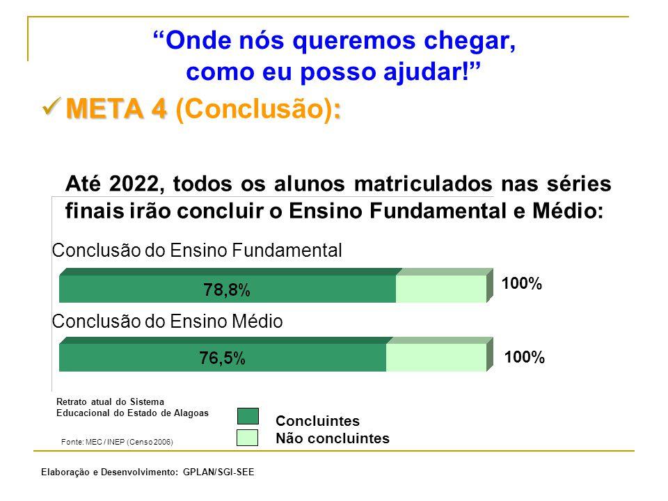 """""""Onde nós queremos chegar, como eu posso ajudar!"""" META 4 : META 4 (Conclusão): Até 2022, todos os alunos matriculados nas séries finais irão concluir"""