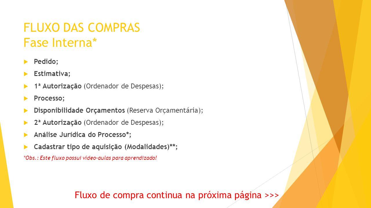 FLUXO DAS COMPRAS Fases Interna e/ou Externa