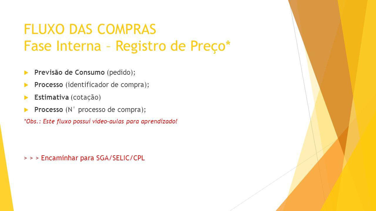 FLUXO DAS COMPRAS Fase Interna – Registro de Preço*  Previsão de Consumo (pedido);  Processo (identificador de compra);  Estimativa (cotação)  Pro