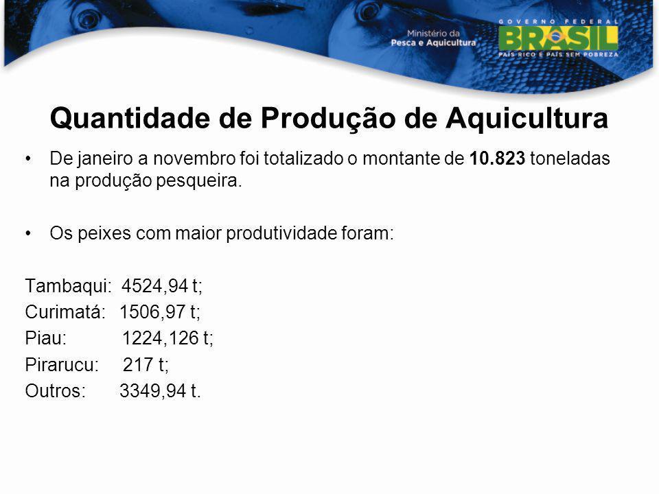 De janeiro a novembro foi totalizado o montante de 10.823 toneladas na produção pesqueira. Os peixes com maior produtividade foram: Tambaqui: 4524,94