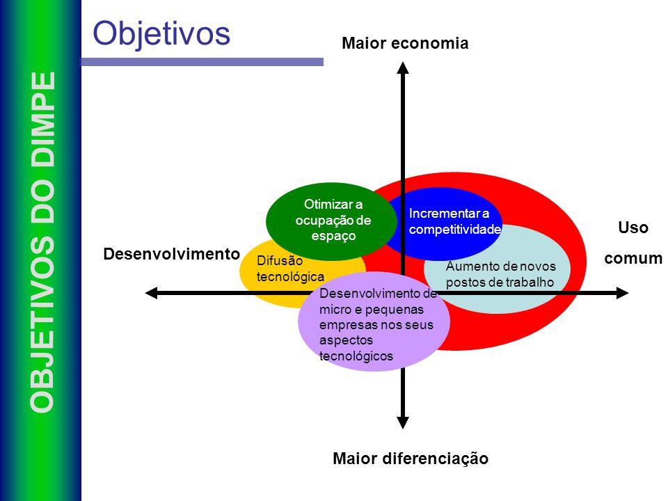 EDITAL DE SELEÇÃO ANEXOS Modelo de termo de compromisso Modelo Regimento Interno Modelo de Contrato de uso compartilhado Modelo de cessão de uso EDITAL Roteiro de apresentação das propostas Estatuto do Condomínio