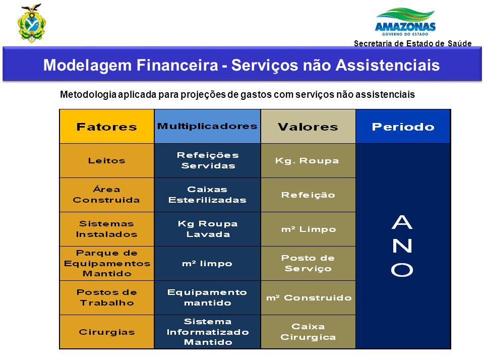 Metodologia aplicada para projeções de gastos com serviços não assistenciais Modelagem Financeira - Serviços não Assistenciais Secretaria de Estado de
