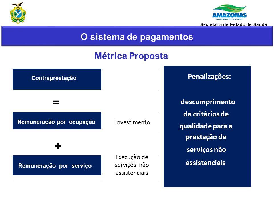 Métrica Proposta Penalizações: descumprimento de critérios de qualidade para a prestação de serviços não assistenciais Contraprestação = Remuneração p
