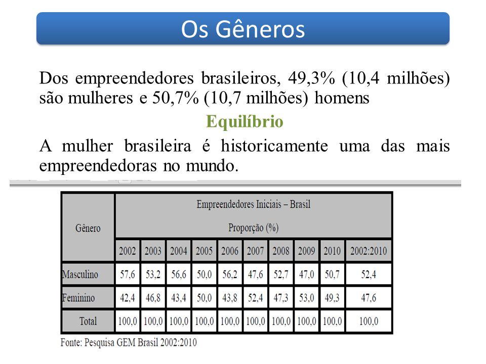 Dos empreendedores brasileiros, 49,3% (10,4 milhões) são mulheres e 50,7% (10,7 milhões) homens Equilíbrio A mulher brasileira é historicamente uma da