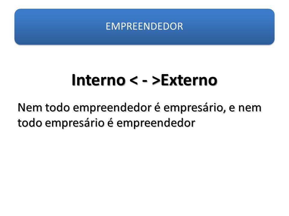 Interno Externo EMPREENDEDOR Nem todo empreendedor é empresário, e nem todo empresário é empreendedor