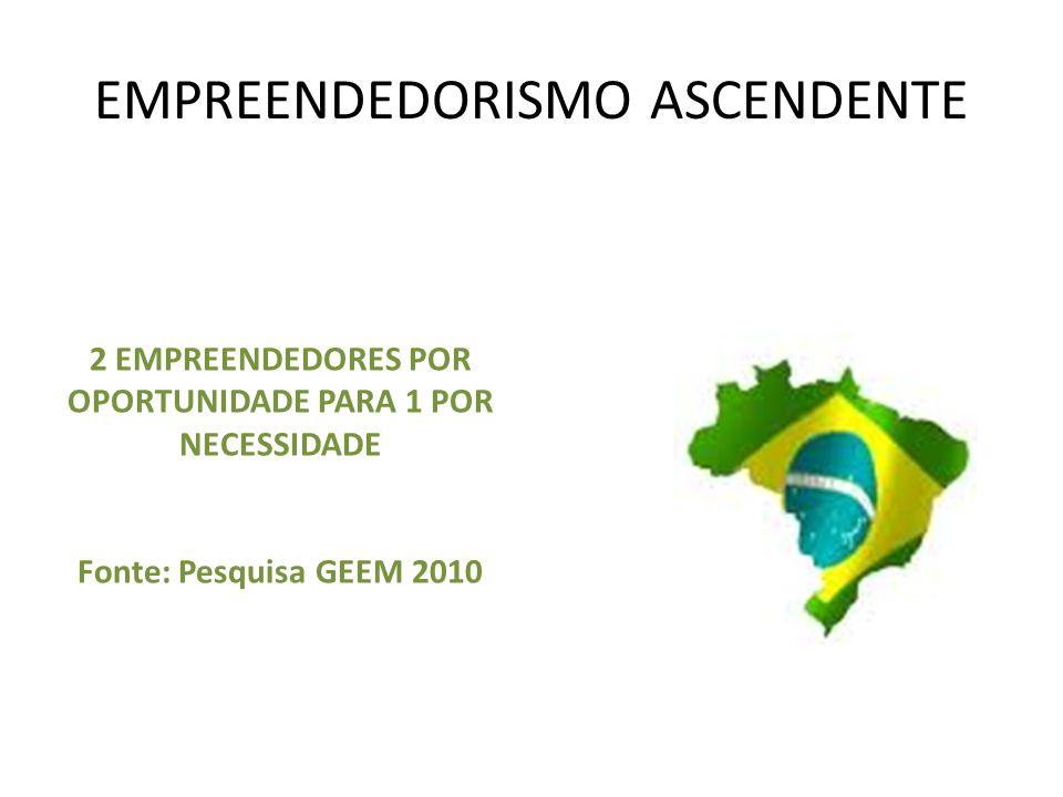 EMPREENDEDORISMO ASCENDENTE 2 EMPREENDEDORES POR OPORTUNIDADE PARA 1 POR NECESSIDADE Fonte: Pesquisa GEEM 2010