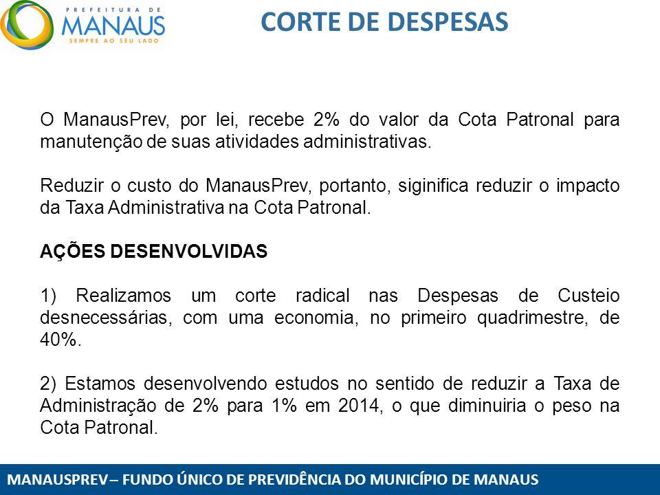 MANAUSPREV – FUNDO ÚNICO DE PREVIDÊNCIA DO MUNICÍPIO DE MANAUS CORTE DE DESPESAS O ManausPrev, por lei, recebe 2% do valor da Cota Patronal para manut