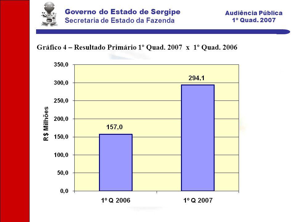 Governo do Estado de Sergipe Secretaria de Estado da Fazenda Audiência Pública 1º Quad.