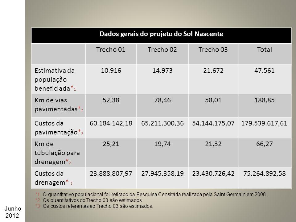 Dados gerais do projeto do Sol Nascente Trecho 01Trecho 02Trecho 03Total Estimativa da população beneficiada* 1 10.91614.97321.67247.561 Km de vias pa