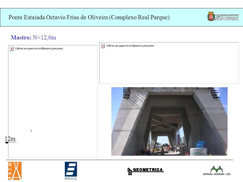Ponte Estaiada Octavio Frias de Oliveira (Complexo Real Parque) Mastro: N=12,0m (1 o travamento) - Pilares ligados transversalmente por 3 vigas armadas e uma laje.