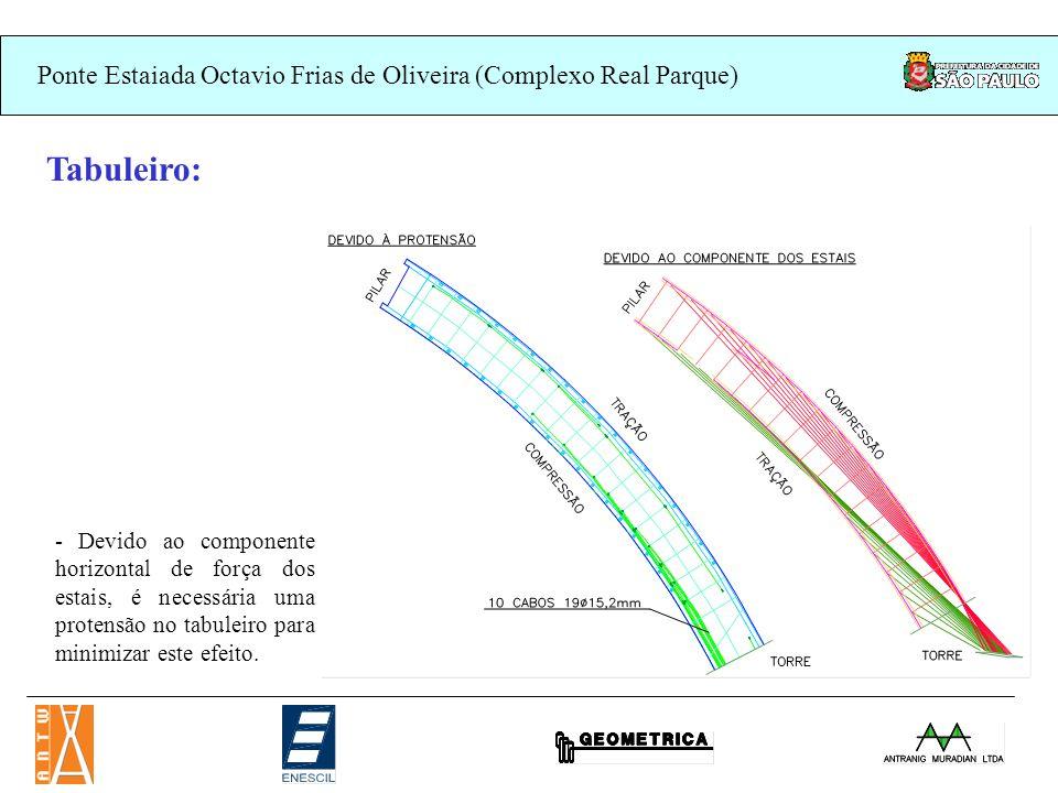 Ponte Estaiada Octavio Frias de Oliveira (Complexo Real Parque) Tabuleiro: - Protensão longitudinal da laje (flexão em planta)