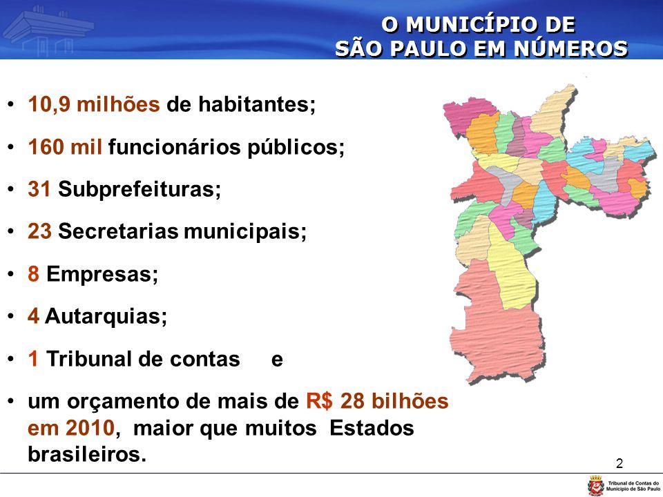2 2 O MUNICÍPIO DE SÃO PAULO EM NÚMEROS O MUNICÍPIO DE SÃO PAULO EM NÚMEROS 10,9 milhões de habitantes; 160 mil funcionários públicos; 31 Subprefeitur