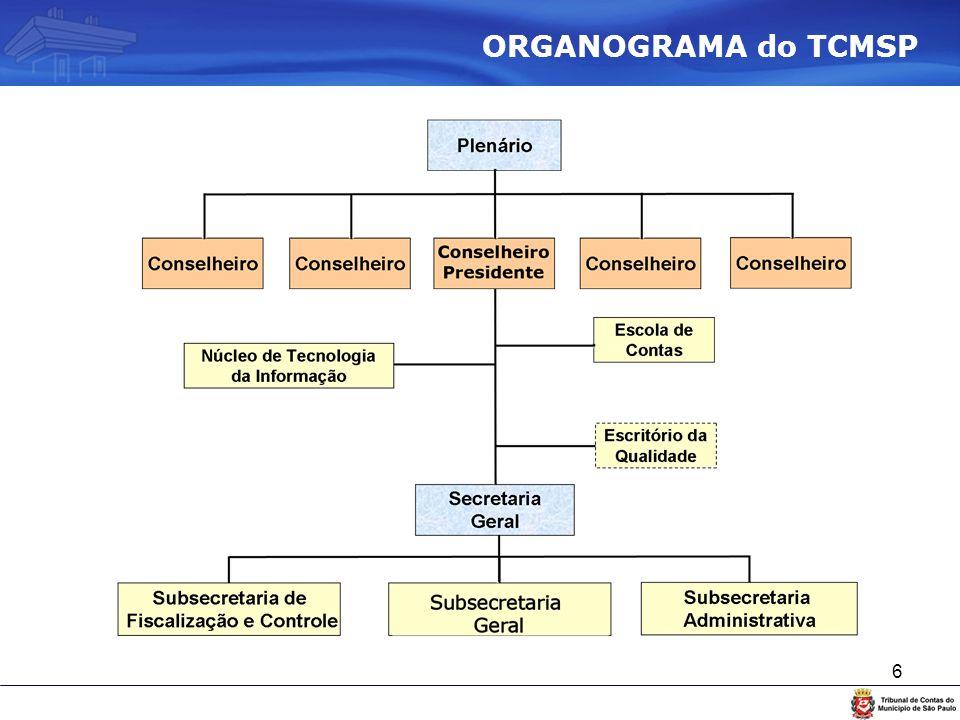 6 ORGANOGRAMA do TCMSP