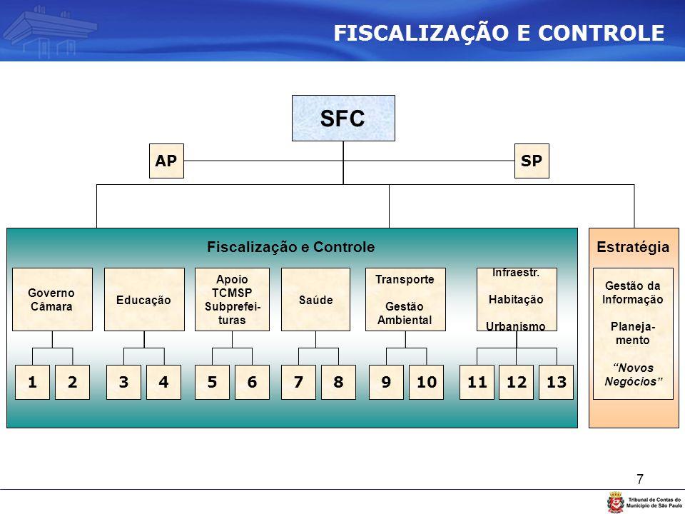 """7 Fiscalização e ControleEstratégia SFC APSP Gestão da Informação Planeja- mento """"Novos Negócios"""" Governo Câmara 12 Educação 34 Apoio TCMSP Subprefei-"""