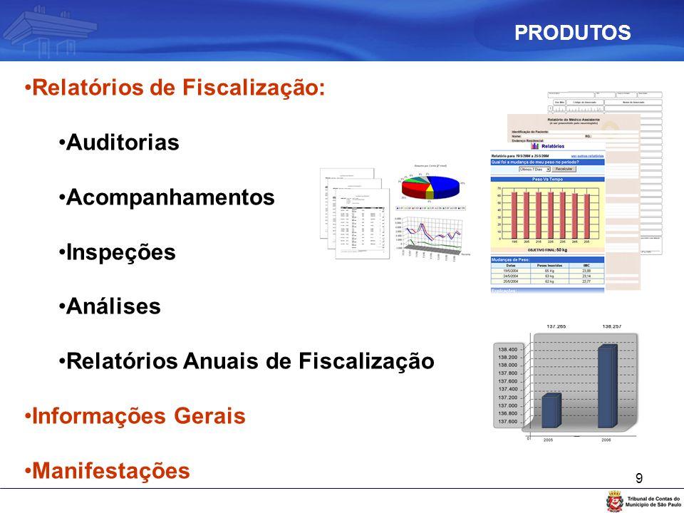 9 Relatórios de Fiscalização: Auditorias Acompanhamentos Inspeções Análises Relatórios Anuais de Fiscalização Informações Gerais Manifestações PRODUTO