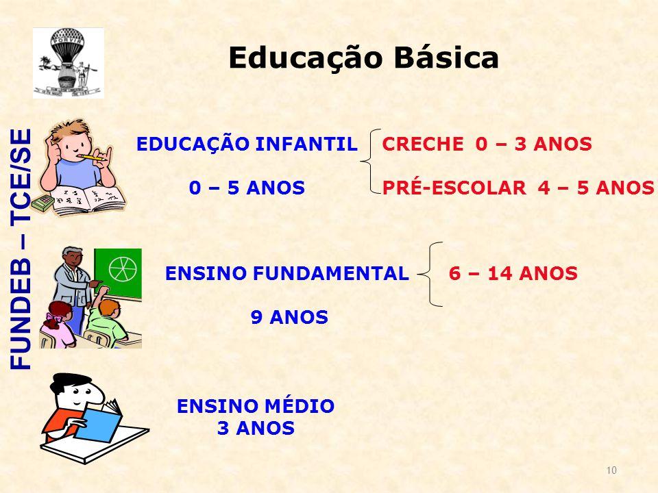Educação Básica CRECHE 0 – 3 ANOS PRÉ-ESCOLAR 4 – 5 ANOS ENSINO MÉDIO 3 ANOS ENSINO FUNDAMENTAL 9 ANOS 6 – 14 ANOS EDUCAÇÃO INFANTIL 0 – 5 ANOS FUNDEB – TCE/SE 10