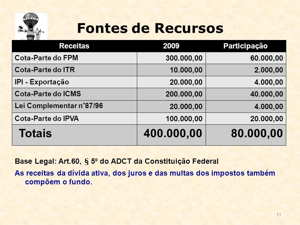 Fontes de Recursos 11 Base Legal: Art.60, § 5º do ADCT da Constituição Federal As receitas da dívida ativa, dos juros e das multas dos impostos também compõem o fundo.