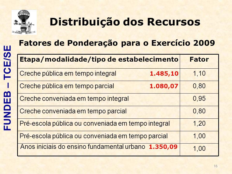 16 Distribuição dos Recursos FUNDEB – TCE/SE 1,00 Anos iniciais do ensino fundamental urbano 1.350,09 1,00Pré-escola pública ou conveniada em tempo parcial 1,20Pré-escola pública ou conveniada em tempo integral 0,80Creche conveniada em tempo parcial 0,95Creche conveniada em tempo integral 0,80Creche pública em tempo parcial 1.080,07 1,10Creche pública em tempo integral 1.485,10 FatorEtapa/modalidade/tipo de estabelecimento Fatores de Ponderação para o Exercício 2009
