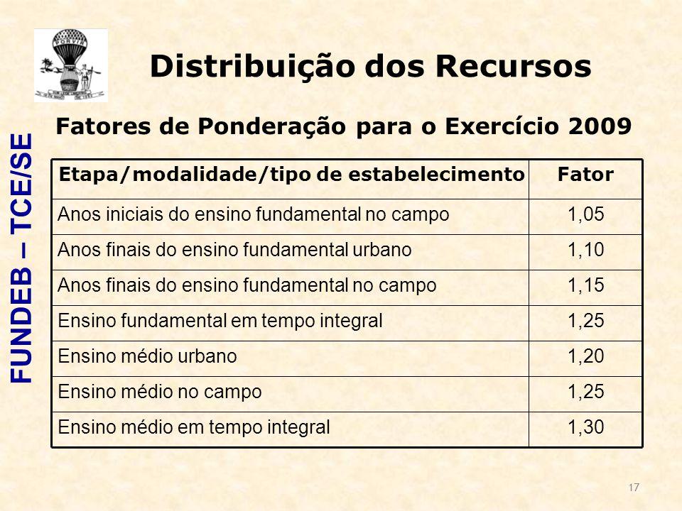 17 Distribuição dos Recursos FUNDEB – TCE/SE 1,30Ensino médio em tempo integral 1,25Ensino médio no campo 1,20Ensino médio urbano 1,25Ensino fundamental em tempo integral 1,15Anos finais do ensino fundamental no campo 1,10Anos finais do ensino fundamental urbano 1,05Anos iniciais do ensino fundamental no campo FatorEtapa/modalidade/tipo de estabelecimento Fatores de Ponderação para o Exercício 2009