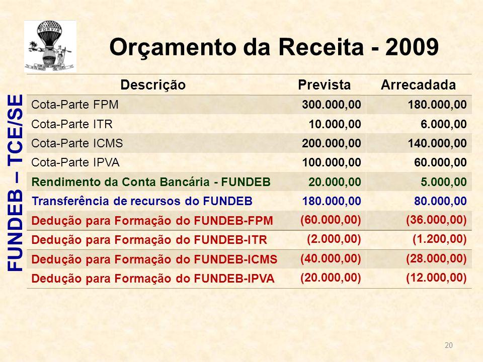 20 Orçamento da Receita - 2009 FUNDEB – TCE/SE Descrição PrevistaArrecadada Cota-Parte FPM300.000,00180.000,00 Cota-Parte ITR10.000,006.000,00 Cota-Parte ICMS200.000,00140.000,00 Cota-Parte IPVA100.000,0060.000,00 Rendimento da Conta Bancária - FUNDEB20.000,005.000,00 Transferência de recursos do FUNDEB180.000,0080.000,00 Dedução para Formação do FUNDEB-FPM (60.000,00) (36.000,00) Dedução para Formação do FUNDEB-ITR(2.000,00) (1.200,00) Dedução para Formação do FUNDEB-ICMS(40.000,00) (28.000,00) Dedução para Formação do FUNDEB-IPVA(20.000,00)(12.000,00)